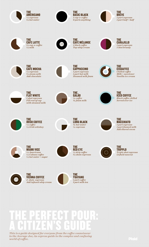how to drink coffee properly