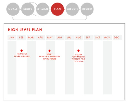 You Can Reference This Plan Each Month To Create A Mid Level Which Then Week